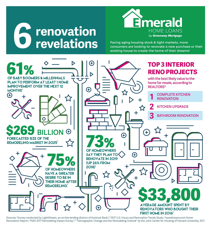 6 Renovation Revelations _ EHL