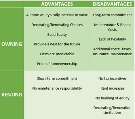 adv and disadv chart