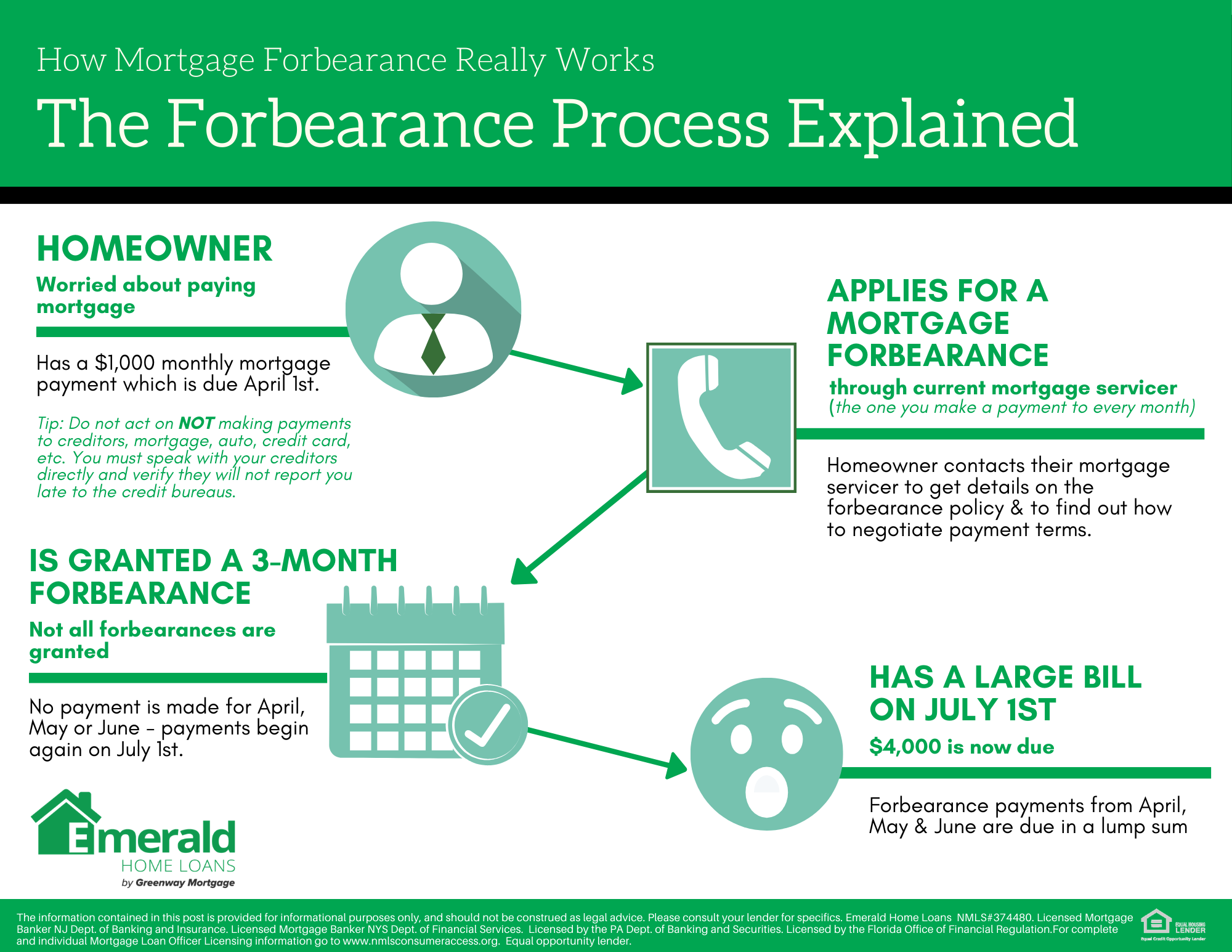 forbearance infographic - ehl