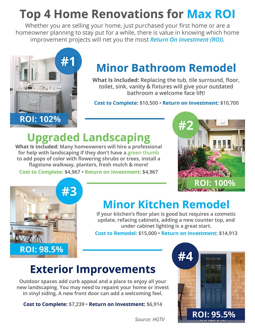 top 4 home renovation infographic